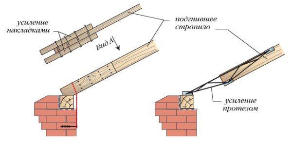 Варианты ремонта стропильной системы