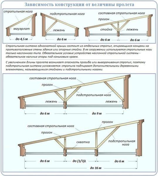 Варианты стропильной системы односкатной мансардной крыши.