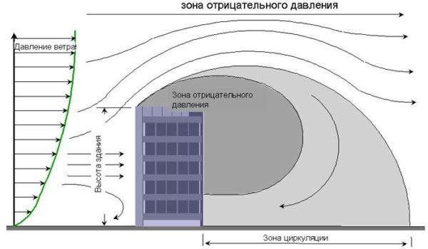 Величина давления ветра, в зависимости от высоты постройки.