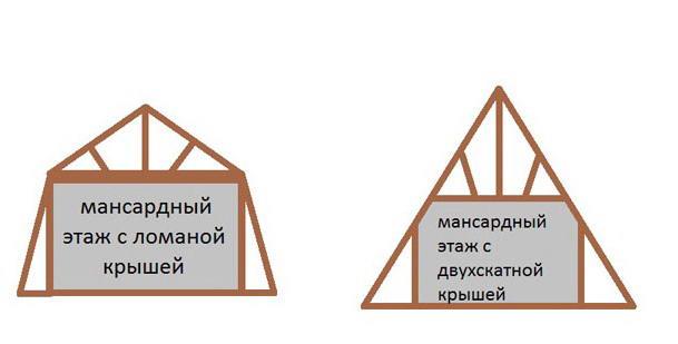 Разница между треугольной двухскатной и ломаной крышей