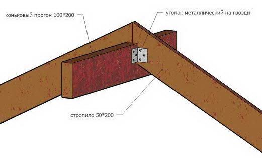 Четырехскатная крыша — все, что нужно знать о проектировании и строительстве