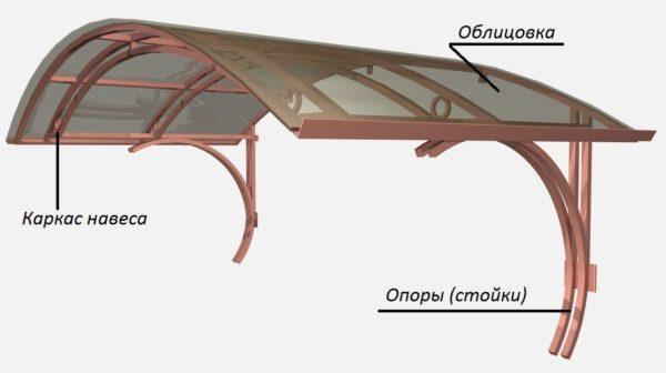 Защитные навесы состоят из трех основных узлов.
