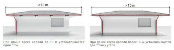 Зависимость количества точек стока от длины желобов