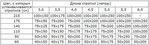 Зависимость сечения стропил от их длины и шага для средней полосы России.